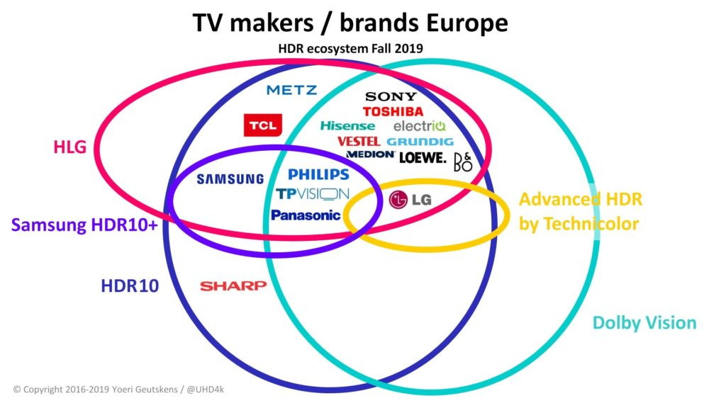 HDR TV makers brands Europe